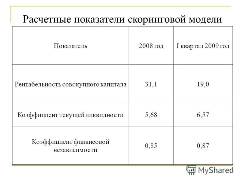 Расчетные показатели скоринговой модели Показатель2008 годI квартал 2009 год Рентабельность совокупного капитала31,119,0 Коэффициент текущей ликвидности5,686,57 Коэффициент финансовой независимости 0,850,87