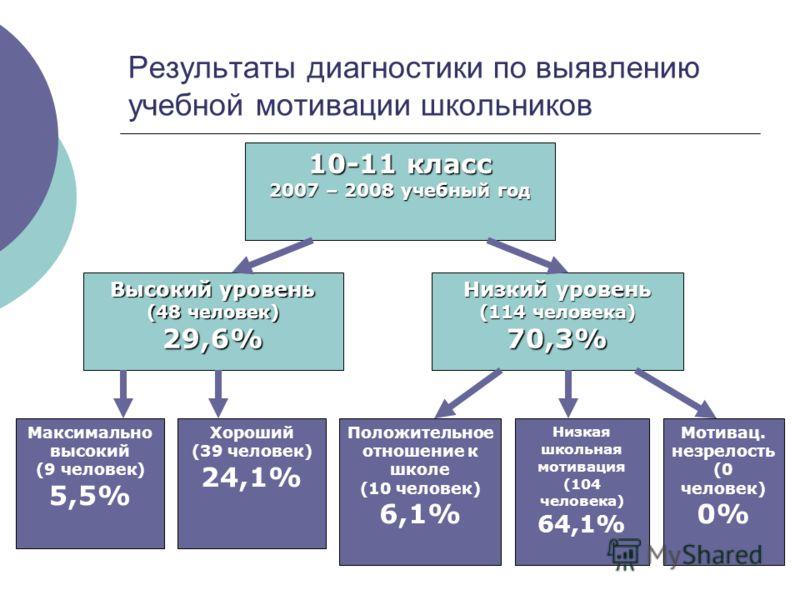 Результаты диагностики по выявлению учебной мотивации школьников 10-11 класс 2007 – 2008 учебный год Высокий уровень (48 человек) 29,6% Низкий уровень (114 человека) 70,3% Максимально высокий (9 человек) 5,5% Хороший (39 человек) 24,1% Положительное