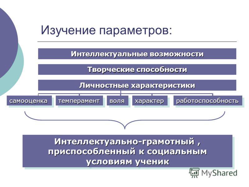 Изучение параметров: Интеллектуальные возможности Творческие способности Личностные характеристики самооценкасамооценкатемпераменттемпераментволяволяхарактерхарактерработоспособностьработоспособность Интеллектуально-грамотный, приспособленный к социа