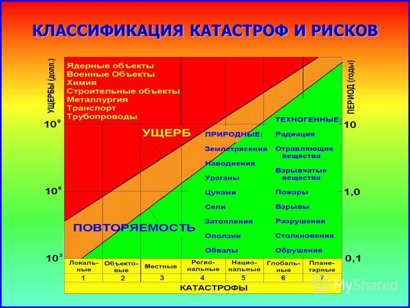 КЛАССИФИКАЦИЯ КАТАСТРОФ И РИСКОВ