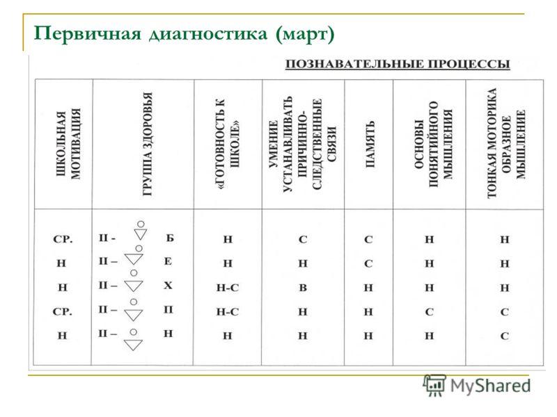 Первичная диагностика (март)