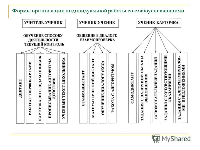Формы организации индивидуальной работы со слабоуспевающими