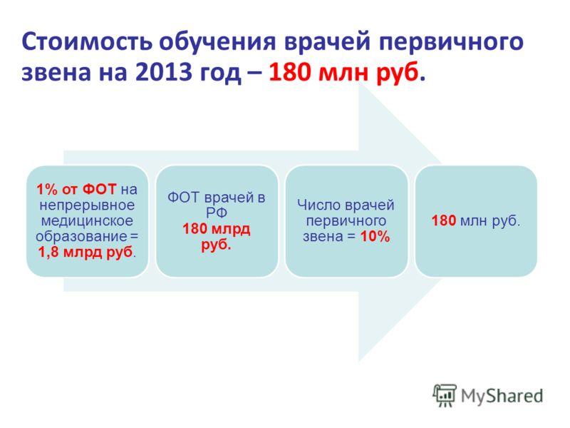 1% от ФОТ на непрерывное медицинское образование = 1,8 млрд руб. ФОТ врачей в РФ 180 млрд руб. Число врачей первичного звена = 10% 180 млн руб. Стоимость обучения врачей первичного звена на 2013 год – 180 млн руб.