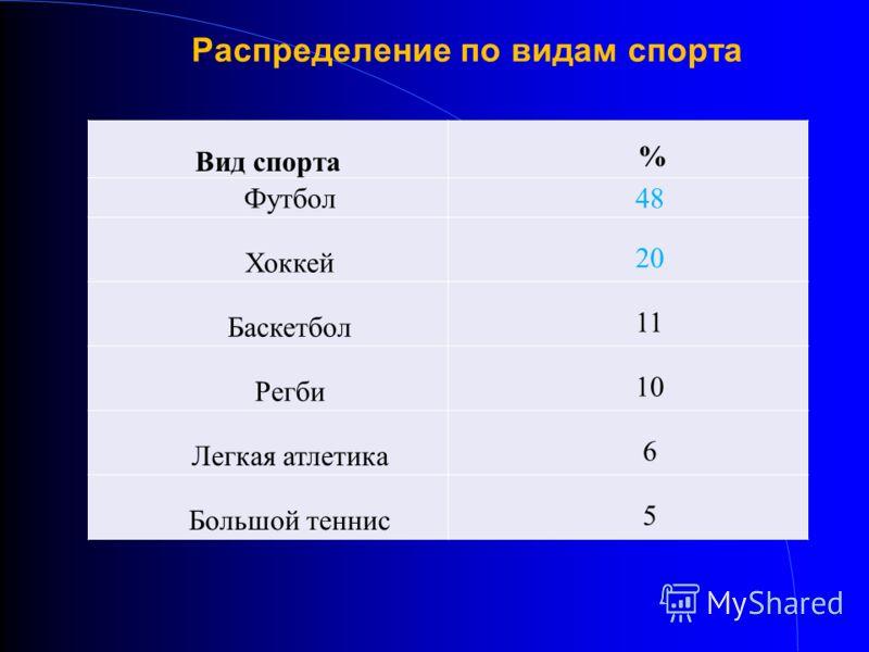 Распределение по видам спорта Вид спорта % Футбол48 Хоккей 20 Баскетбол 11 Регби 10 Легкая атлетика 6 Большой теннис 5