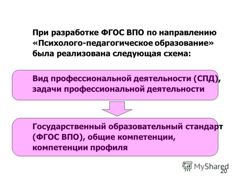 При разработке ФГОС ВПО по направлению «Психолого-педагогическое образование» была реализована следующая схема: Вид профессиональной деятельности (СПД), задачи профессиональной деятельности Государственный образовательный стандарт (ФГОС ВПО), общие к