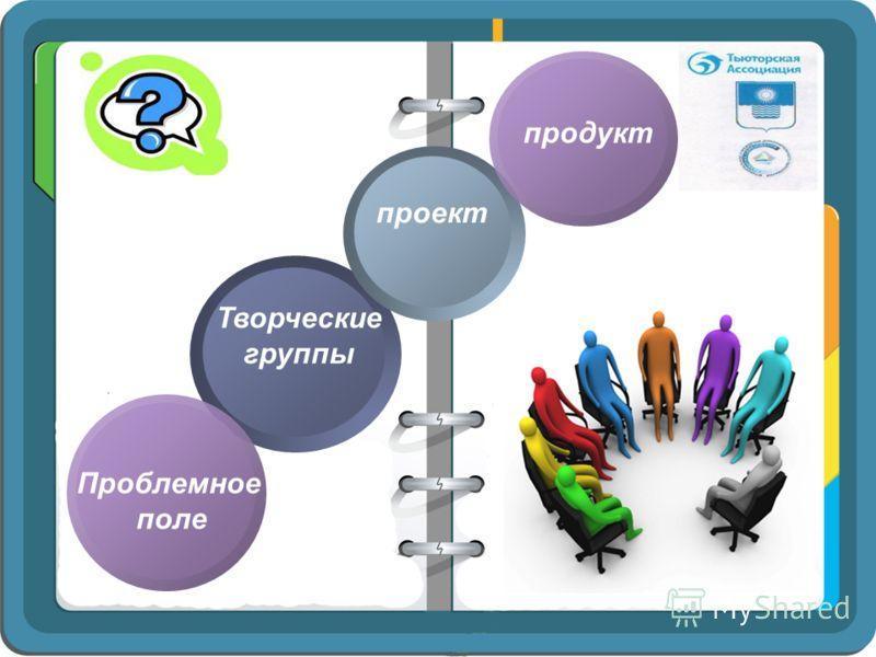 Творческие группы Проблемное поле проект продукт