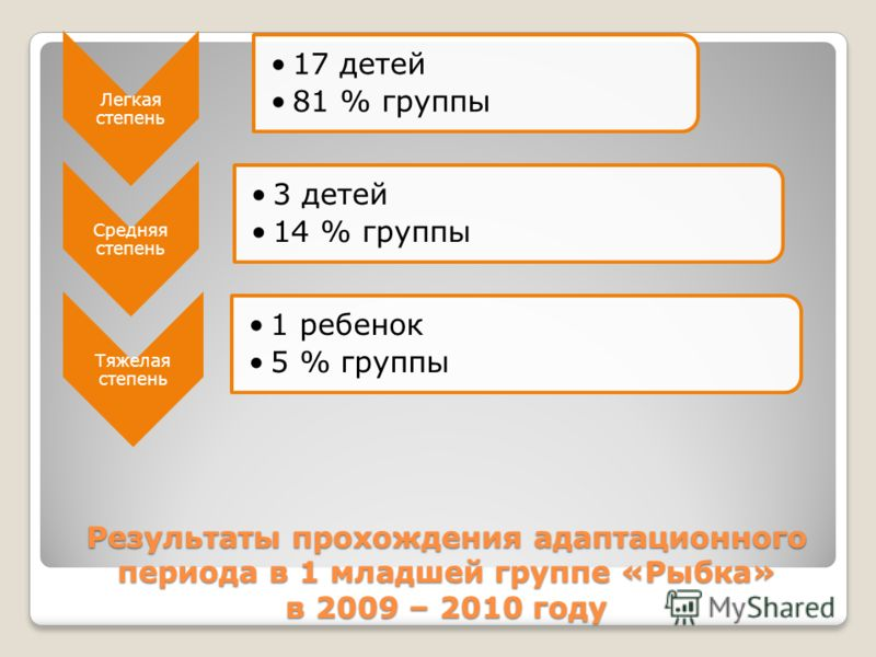 Результаты прохождения адаптационного периода в 1 младшей группе «Рыбка» в 2009 – 2010 году Легкая степень 17 детей 81 % группы Средняя степень 3 детей 14 % группы Тяжелая степень 1 ребенок 5 % группы