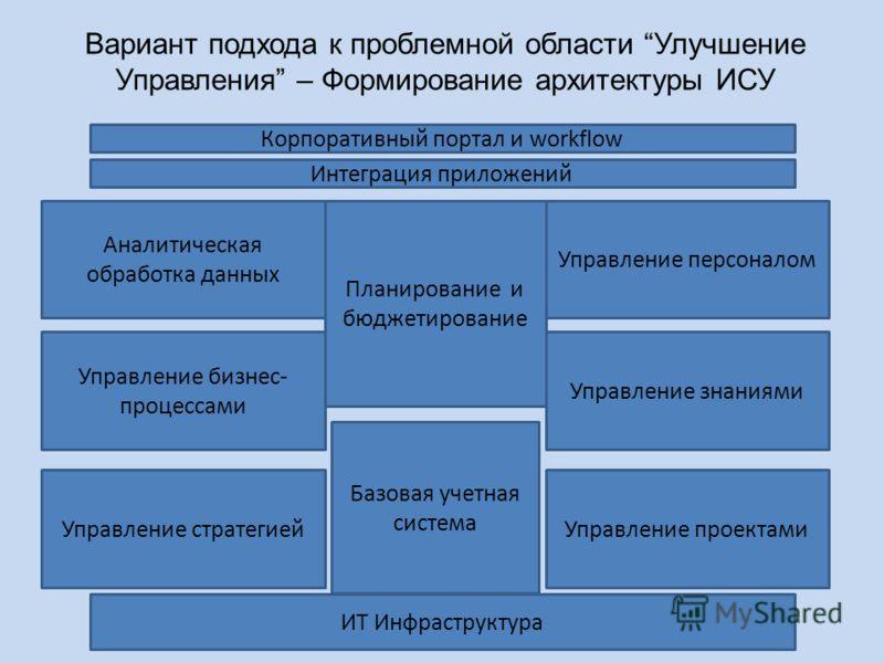 Вариант подхода к проблемной области Улучшение Управления – Формирование архитектуры ИСУ ИТ Инфраструктура Базовая учетная система Планирование и бюджетирование Корпоративный портал и workflow Интеграция приложений Аналитическая обработка данных Упра