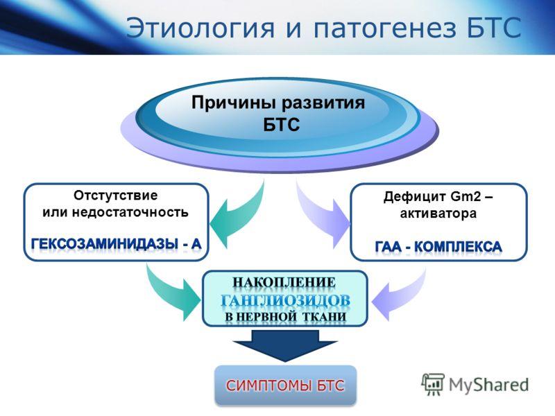 Этиология и патогенез БТС Причины развития БТС