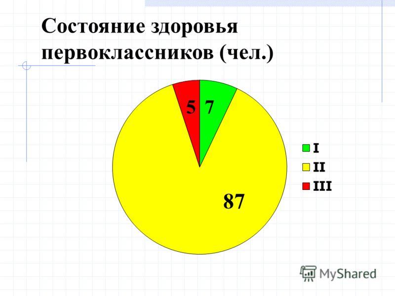Состояние здоровья первоклассников (чел.)
