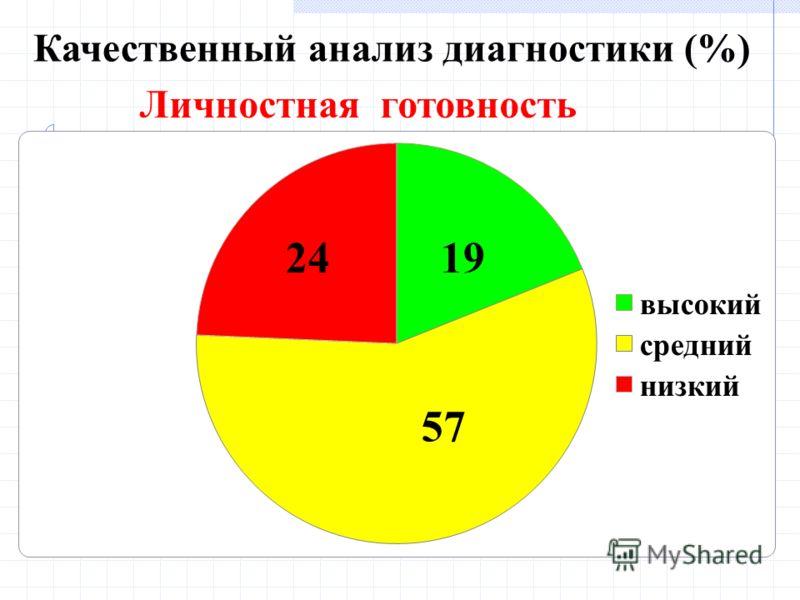 Качественный анализ диагностики (%) Личностная готовность