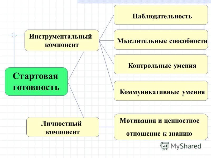 Стартовая готовность Инструментальный компонент Личностный компонент Коммуникативные умения Мотивация и ценностное отношение к знанию Наблюдательность Мыслительные способности Контрольные умения