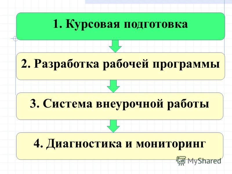 1. Курсовая подготовка 2. Разработка рабочей программы 3. Система внеурочной работы 4. Диагностика и мониторинг
