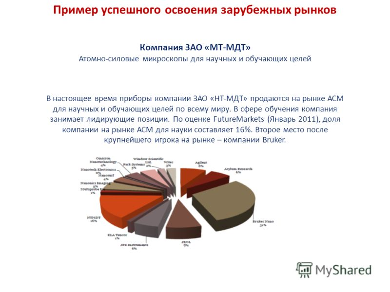 Компания ЗАО «МТ-МДТ» Атомно-силовые микроскопы для научных и обучающих целей В настоящее время приборы компании ЗАО «НТ-МДТ» продаются на рынке АСМ для научных и обучающих целей по всему миру. В сфере обучения компания занимает лидирующие позиции. П