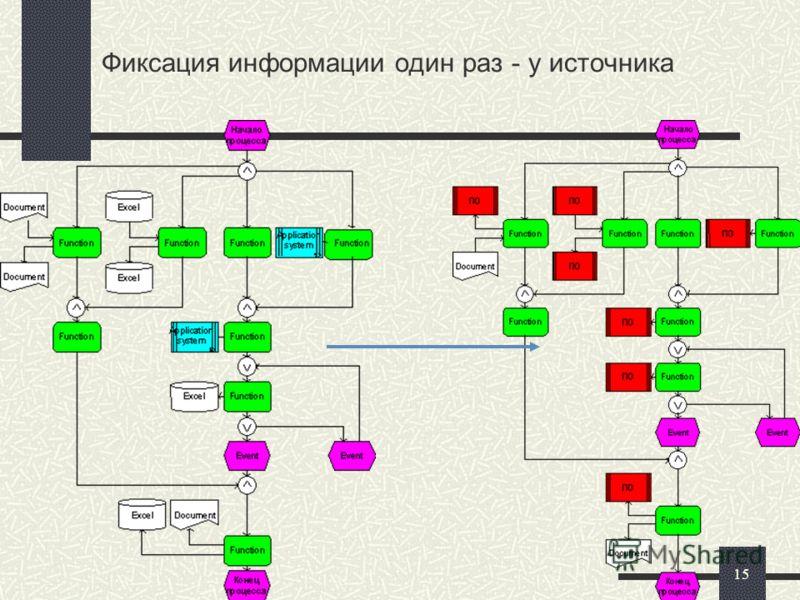 15 Фиксация информации один раз - у источника