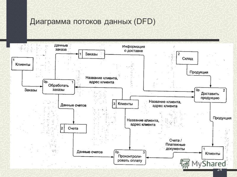24 Диаграмма потоков данных (DFD)