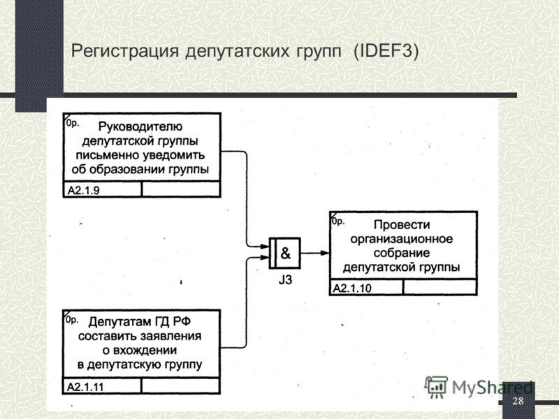28 Регистрация депутатских групп (IDEF3)