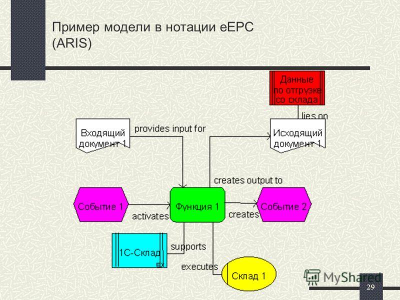 29 Пример модели в нотации eEPC (ARIS)