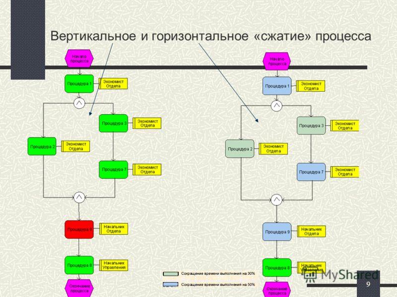 9 Вертикальное и горизонтальное «сжатие» процесса