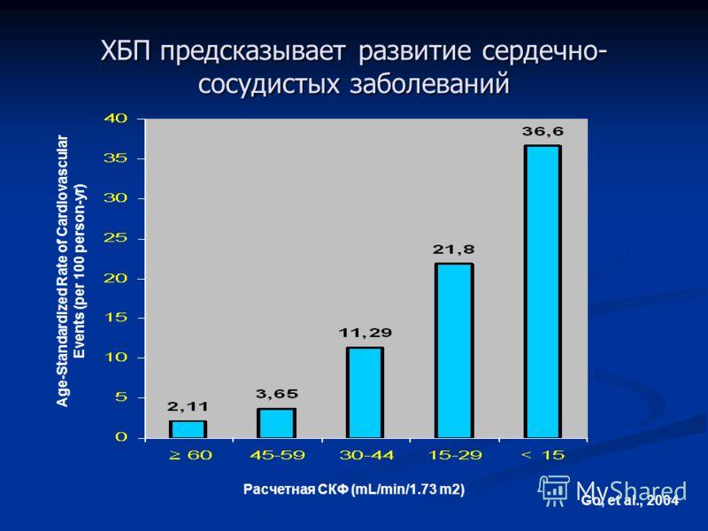 ХБП предсказывает развитие сердечно- сосудистых заболеваний Go, et al., 2004 Estimated GFR (mL/min/1.73 m2) Расчетная СКФ (mL/min/1.73 m2) Age-Standardized Rate of Cardiovascular Events (per 100 person-yr)
