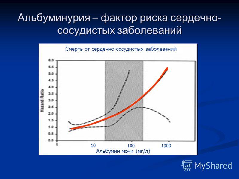 Альбуминурия – фактор риска сердечно- сосудистых заболеваний Смерть от сердечно-сосудистых заболеваний Альбумин мочи (мг/л) 10 1001000