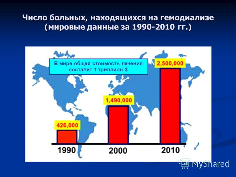 Число больных, находящихся на гемодиализе (мировые данные за 1990-2010 гг.) В мире общая стоимость лечения составит 1 триллион $