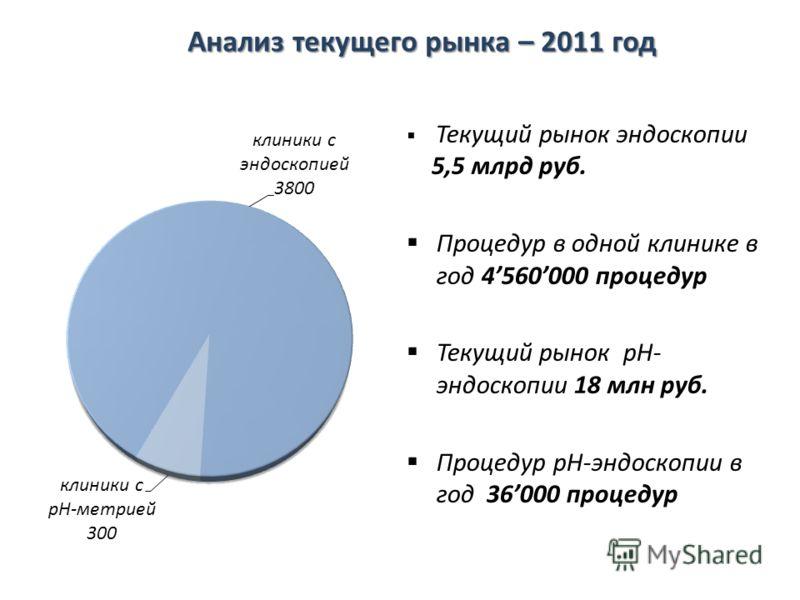 Текущий рынок эндоскопии 5,5 млрд руб. Процедур в одной клинике в год 4560000 процедур Текущий рынок pH- эндоскопии 18 млн руб. Процедур pH-эндоскопии в год36000 процедур Анализ текущего рынка – 2011 год