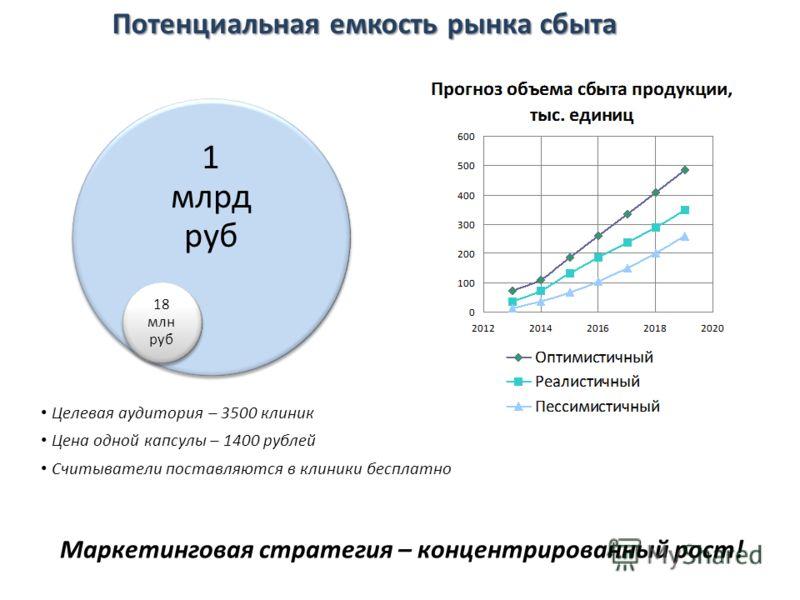 Целевая аудитория – 3500 клиник Цена одной капсулы – 1400 рублей Считыватели поставляются в клиники бесплатно Потенциальная емкость рынка сбыта 1 млрд руб 18 млн руб Маркетинговая стратегия – концентрированный рост!