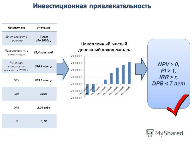 Инвестиционная привлекательность ПоказательЗначение Длительность проекта 7 лет (до 2020г.) Первоначальные инвестиции 32,4 млн. руб. Рыночная стоимость проекта к 2020 г. 596,6 млн. р. NPV659,3 млн. р. IRR109% DPB2,04 года PI1,18 NPV > 0, PI > 1, IRR >