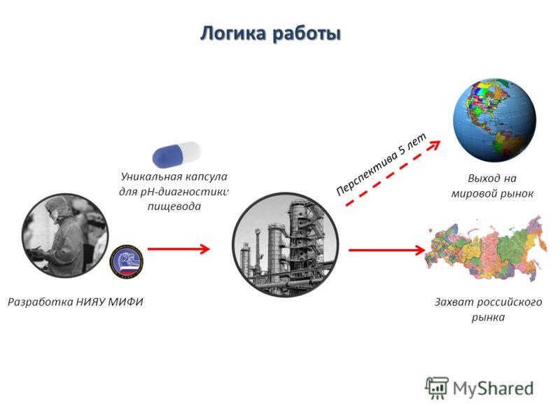 Логика работы Разработка НИЯУ МИФИ Уникальная капсула для pH-диагностики пищевода Выход на мировой рынок Перспектива 5 лет Захват российского рынка