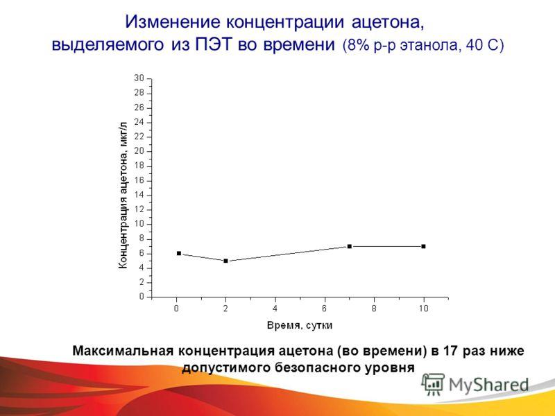 Изменение концентрации ацетона, выделяемого из ПЭТ во времени (8% р-р этанола, 40 С) Максимальная концентрация ацетона (во времени) в 17 раз ниже допустимого безопасного уровня