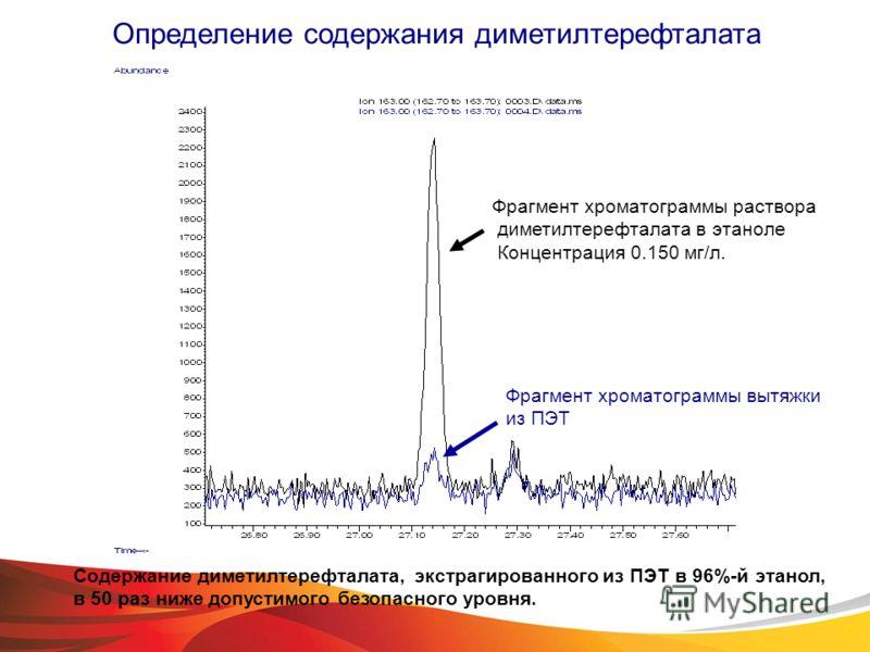 Фрагмент хроматограммы раствора диметилтерефталата в этаноле Концентрация 0.150 мг/л. Фрагмент хроматограммы вытяжки из ПЭТ Определение содержания диметилтерефталата Содержание диметилтерефталата, экстрагированного из ПЭТ в 96%-й этанол, в 50 раз ниж