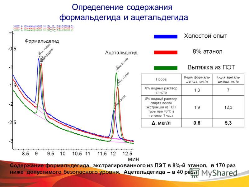 Проба К-ция формаль- дегида, мкг/л К-ция ацеталь- дегида, мкг/л 8% водный раствор спирта 1,37 8% водный раствор спирта после экстракции из ПЭТ тары при 40°С в течение 1 часа 1,912,3 Δ, мкг/л0,65,3 Формальдегид Ацетальдегид Определение содержания форм