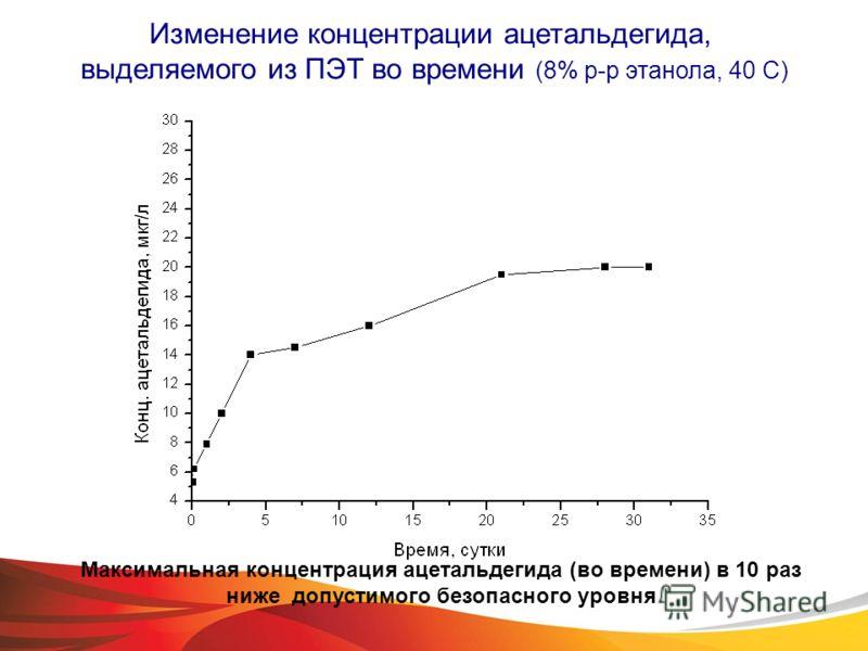 Изменение концентрации ацетальдегида, выделяемого из ПЭТ во времени (8% р-р этанола, 40 С) Максимальная концентрация ацетальдегида (во времени) в 10 раз ниже допустимого безопасного уровня