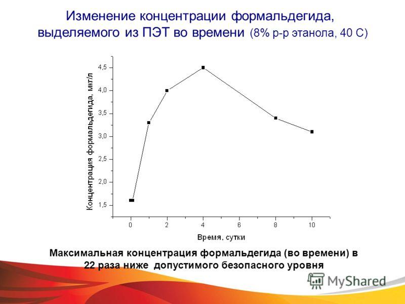 Изменение концентрации формальдегида, выделяемого из ПЭТ во времени (8% р-р этанола, 40 С) Максимальная концентрация формальдегида (во времени) в 22 раза ниже допустимого безопасного уровня