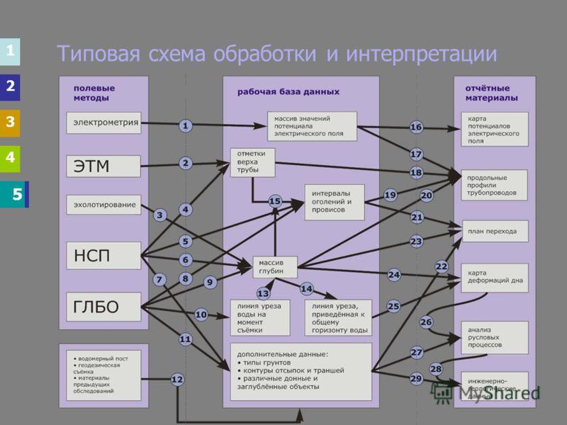 1 2 3 4 5 5 Типовая схема обработки и интерпретации 1 2 3 4