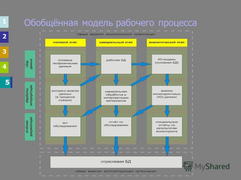 1 2 3 4 5 5 Обобщённая модель рабочего процесса 1 2 3 4
