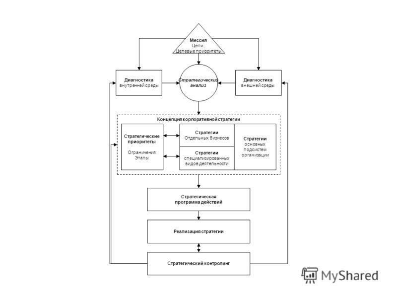 Диагностика внутренней среды Диагностика внешней среды Миссия Цели, Целевые приоритеты Стратегический анализ Стратегии Отдельных бизнесов Стратегии специализированных видов деятельности Стратегические приоритеты Ограничения Этапы Стратегии основных п