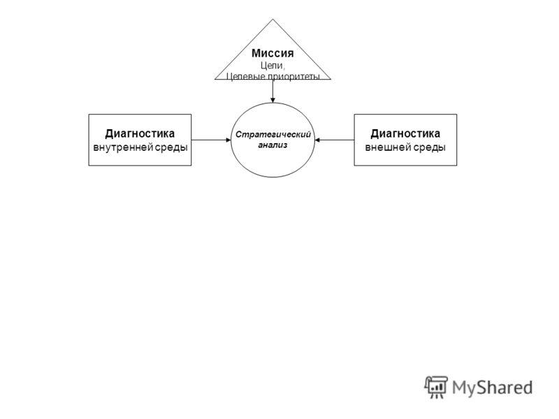 Диагностика внутренней среды Диагностика внешней среды Миссия Цели, Целевые приоритеты Стратегический анализ