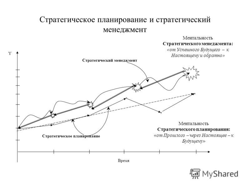 Стратегическое планирование и стратегический менеджмент Время Y Ментальность Стратегического менеджмента: «от Успешного Будущего к Настоящему и обратно» Стратегический менеджмент Стратегическое планирование Ментальность Стратегического планирования:
