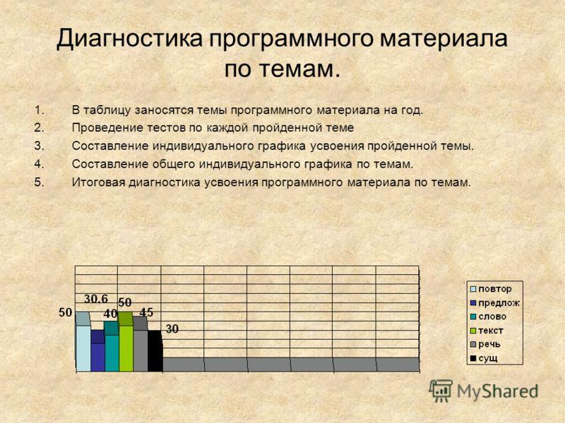 Диагностика программного материала по темам. 1.В таблицу заносятся темы программного материала на год. 2.Проведение тестов по каждой пройденной теме 3.Составление индивидуального графика усвоения пройденной темы. 4.Составление общего индивидуального