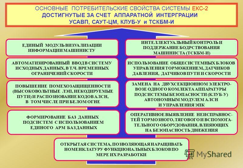 ОСНОВНЫЕ ПОТРЕБИТЕЛЬСКИЕ СВОЙСТВА СИСТЕМЫ ЕКС-2 ДОСТИГНУТЫЕ ЗА СЧЕТ АППАРАТНОЙ ИНТЕРГРАЦИИ УСАВП, САУТ-ЦМ, КЛУБ-У и ТСКБМ-И ЕДИНЫЙ МОДУЛЬ ВИЗУАЛИЗАЦИИ ИНФОРМАЦИИ МАШИНИСТУ ИНТЕЛЛЕКТУАЛЬНЫЙ КОНТРОЛЬ И ПОДДЕРЖАНИЕ БОДРСТВОВАНИЯ МАШИНИСТА (ТСКБМ-И) АВТО