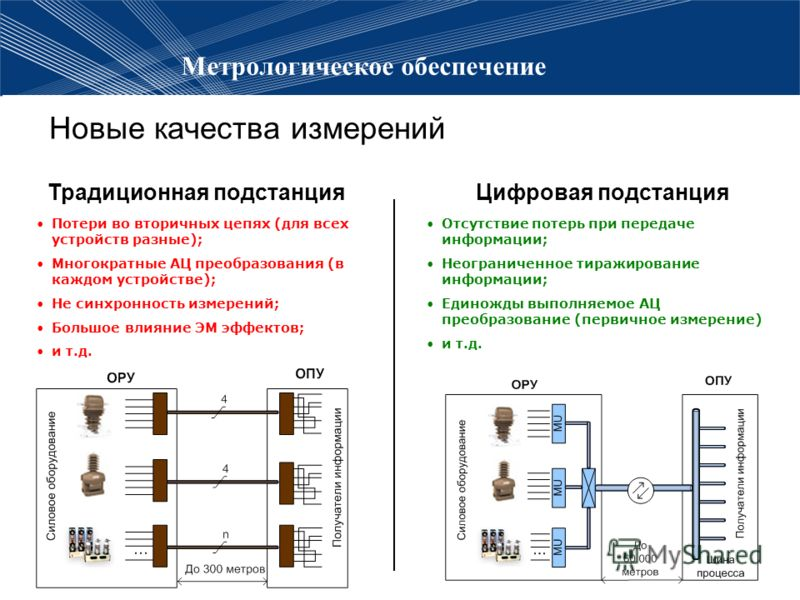 Метрологическое обеспечение Новые качества измерений Потери во вторичных цепях (для всех устройств разные); Многократные АЦ преобразования (в каждом устройстве); Не синхронность измерений; Большое влияние ЭМ эффектов; и т.д. Отсутствие потерь при пер