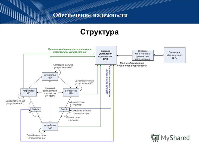 Обеспечение надежности Структура