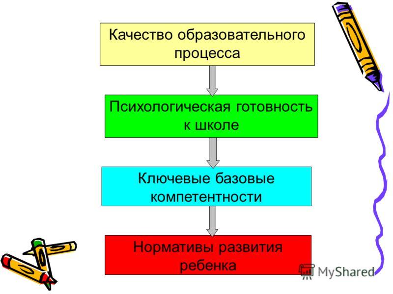 Качество образовательного процесса Психологическая готовность к школе Ключевые базовые компетентности Нормативы развития ребенка
