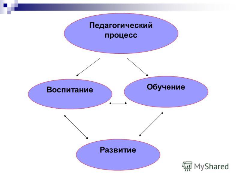 Педагогический процесс Обучение Воспитание Развитие