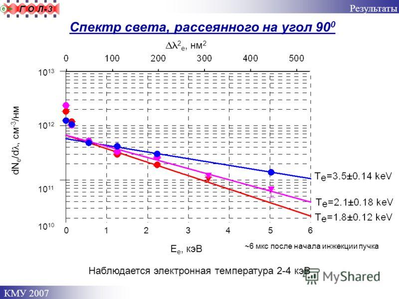 КМУ 2007 Спектр света, рассеянного на угол 90 0 Результаты 0 1 2 3 4 5 6 10 13 10 12 10 11 10 10 dN e /d, см -3 /нм ~6 мкс после начала инжекции пучка Е e, кэВ Наблюдается электронная температура 2-4 кэВ 2 e, нм 2