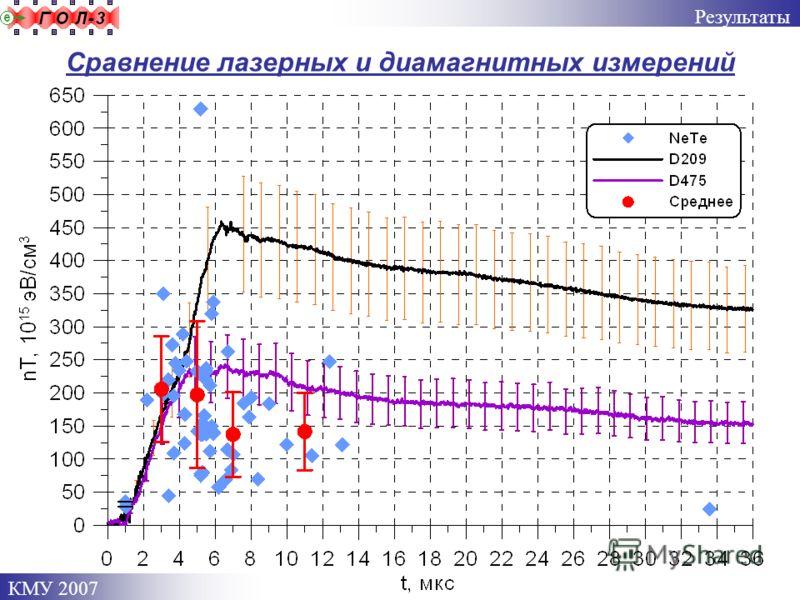 КМУ 2007 Сравнение лазерных и диамагнитных измерений Результаты