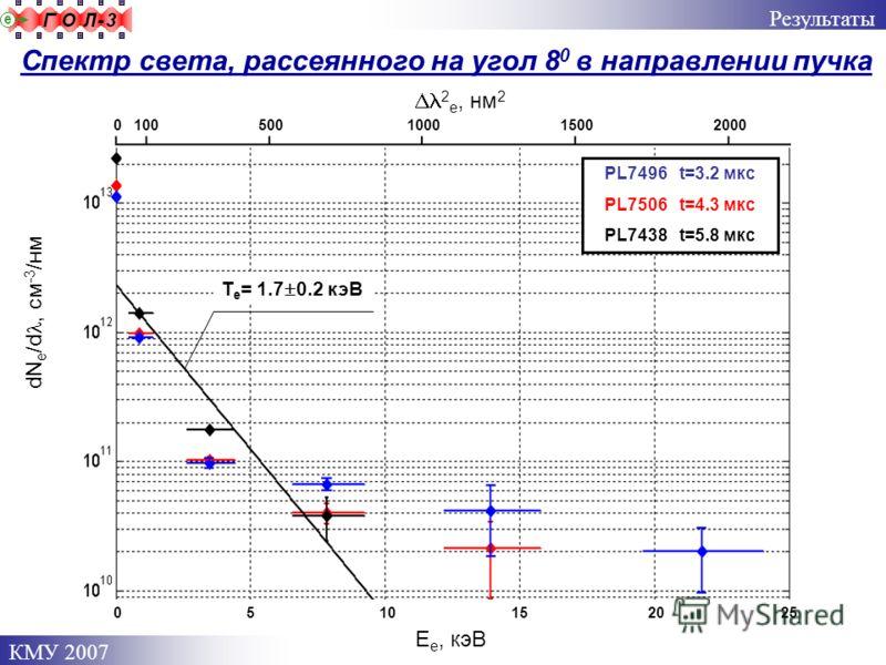 КМУ 2007 Результаты Спектр света, рассеянного на угол 8 0 в направлении пучка dN e /d, см -3 /нм PL7496 t=3.2 мкс PL7506 t=4.3 мкс PL7438 t=5.8 мкс Е e, кэВ 0 5 10 15 20 25 0 100 500 1000 1500 2000 2 e, нм 2 Т е = 1.7 0.2 кэВ