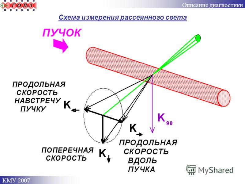 КМУ 2007 Схема измерения рассеянного света Описание диагностики